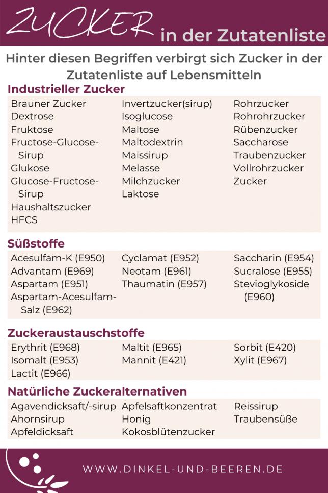 Zucker in der Zutatenliste Begriffe